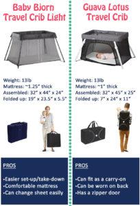 compare travel cribs